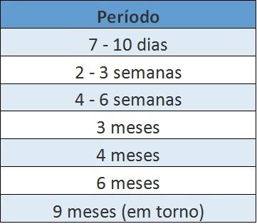 Picos de Crescimento Tabela